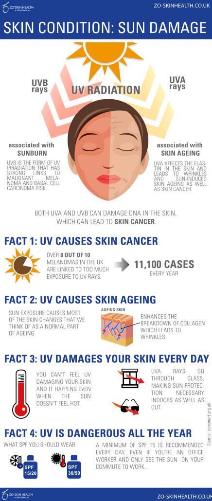 Info Sun Damage